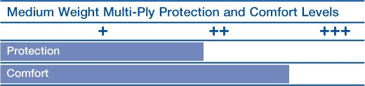 Medium Weight Multi-Ply Protection and Comfort Levels