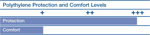 Polypropylene Protection and Comfort Levels